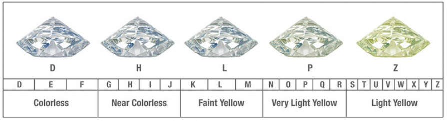 Diamond-Color-Chart