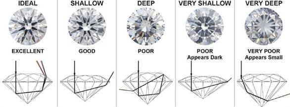 Diamond Cut Chart Learn About Diamond Cuts Shira Diamonds Dallas Texas, Shira Diamonds