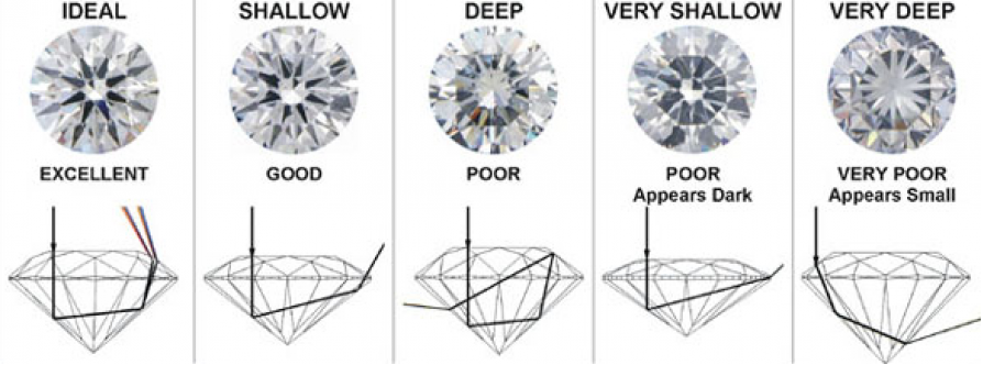 Diamond_Cut_Chart_-_Learn_About_Diamond_Cuts_-_Shira_Diamonds_Dallas_Texas