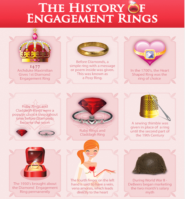 The History Of Engagement Rings In Dallas Texas With Shira Diamonds, Shira Diamonds