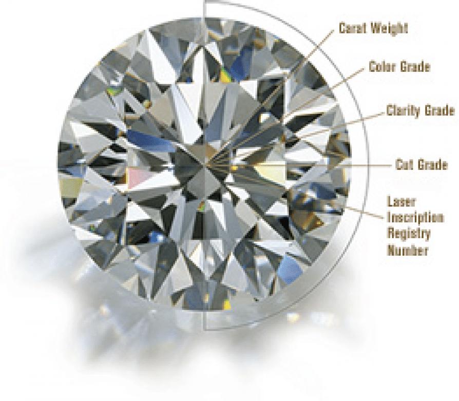 Diamond Stats Diamond Education, Shira Diamonds