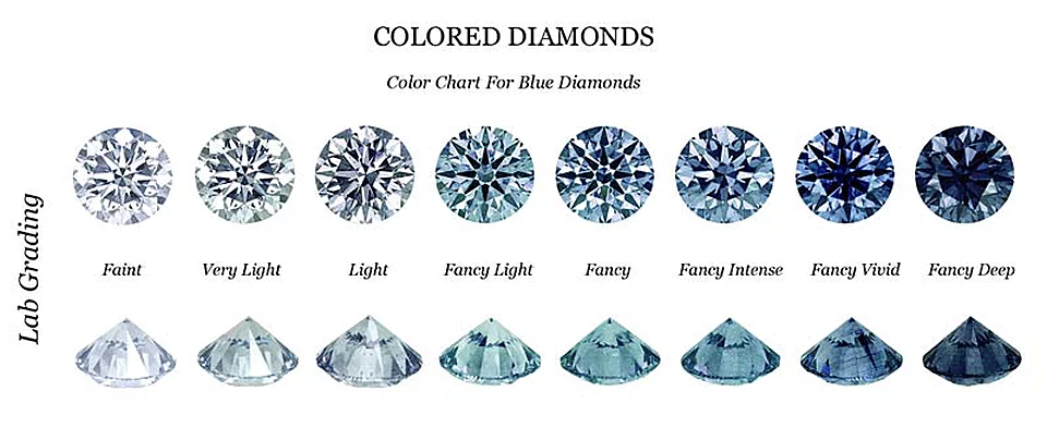 Fancy Blue Diamond Investments Dallas, Shira Diamonds