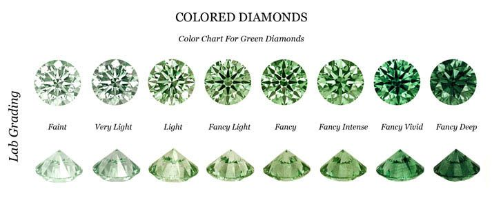 Fancy Green Diamond Investments, Shira Diamonds
