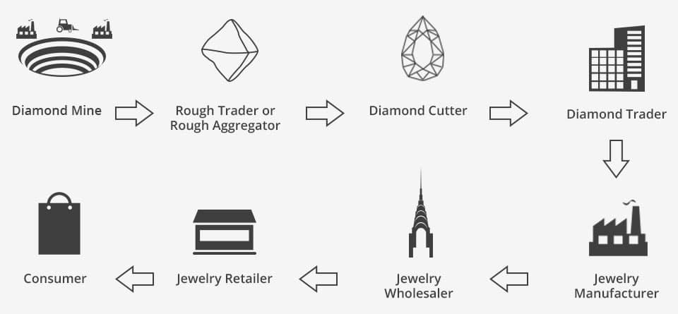 Supply Chain Of Diamonds, Shira Diamonds
