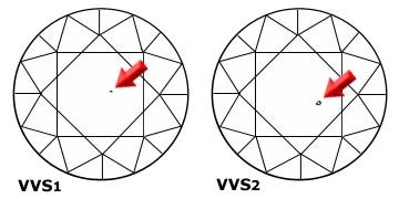 VVS1 and VVS2 Clarity Diamonds at Shira Diamonds in Dallas Diamond Education
