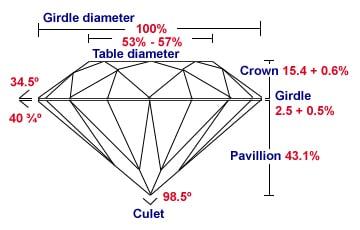 cut ideal diamond cut