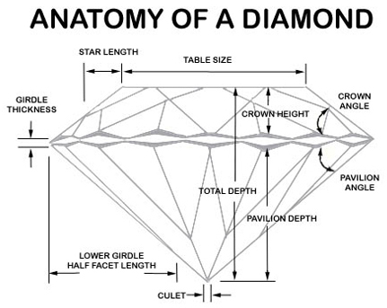Diamond Education Diamond Anatomy, Shira Diamonds