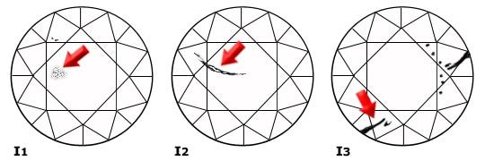 I1 And I2 I3 Clarity Diamonds At Shira Diamonds In Dallas Diamond Education, Shira Diamonds